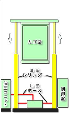 油圧式 ダイレクトプランジャー方式・ダブルダイレクトプランジャー方式構造