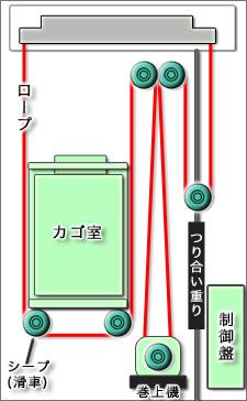 ロープ式構造