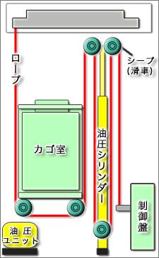 油圧式 サイドプランジャー方式構造