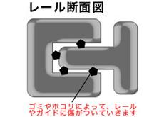 レール断面図